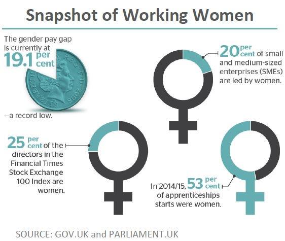 Snapshot of Working Women