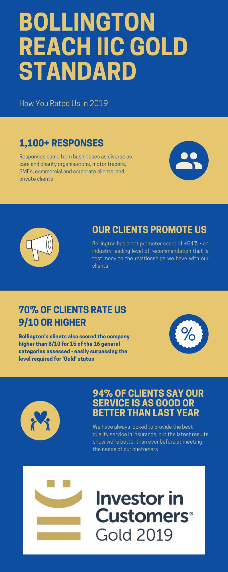 IIC Gold Standard infographic